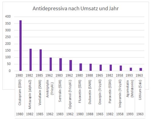 antidepressiva-jahr-umsatz