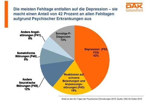 dak-anteil-depressionen