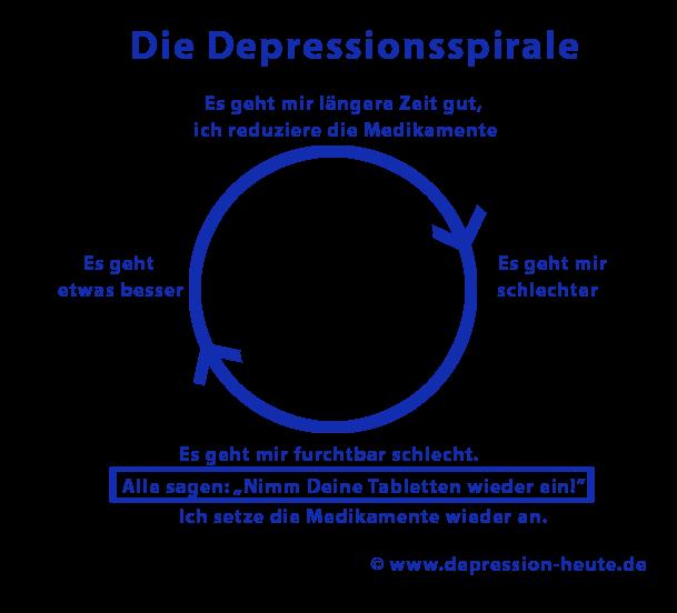 Die Depressionsspirale von Antidepressiva