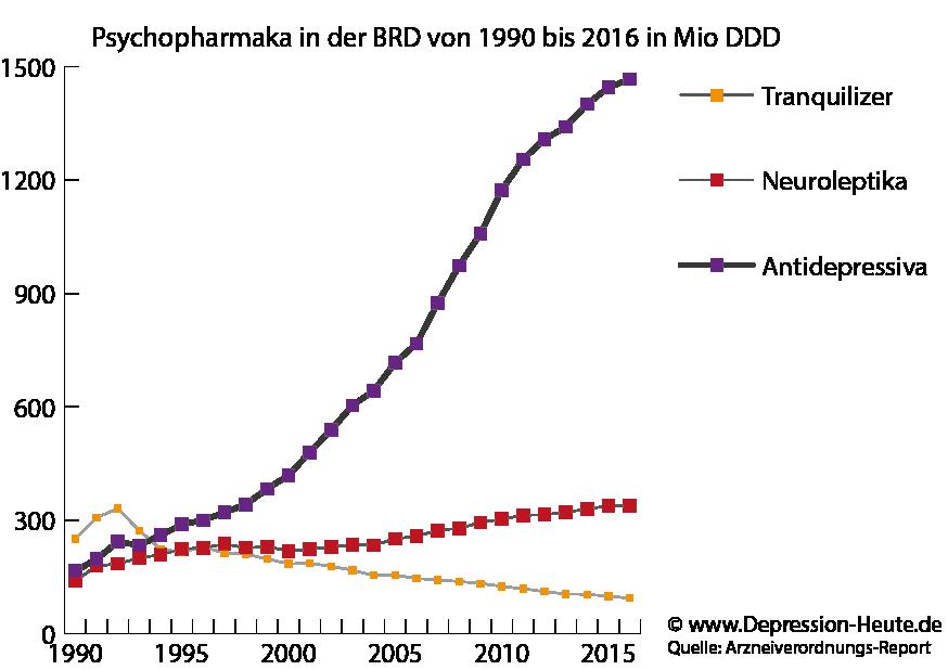 Entwicklung psychopharmaka von 1990 bis 2016