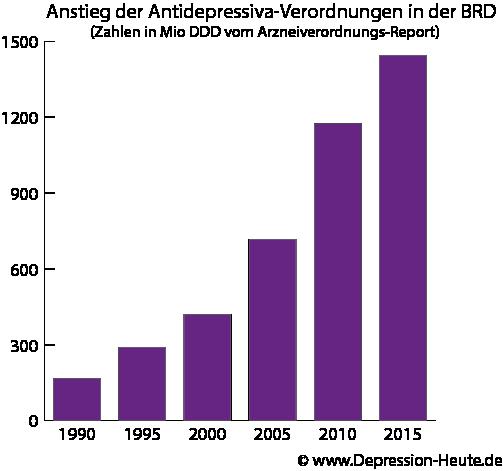antidepressiva steigerung von 1990 bis 2016