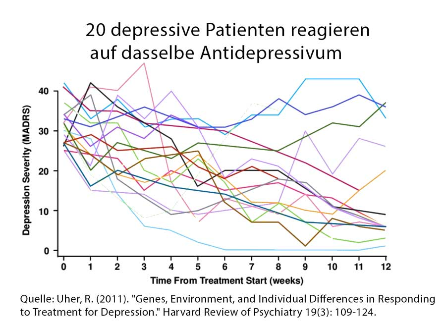 20 depressive Patienten reagieren auf dasselbe Antidepressivum