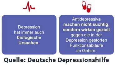 grafik depressionshilfe